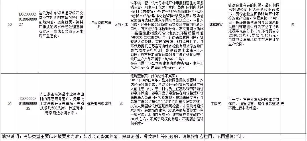 东海某地养猪场被人举报,调查结果出来了:不属实...