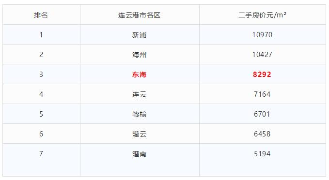 平均工资5500?东海二手房均价8292元/㎡...第一季度GDP曝光!