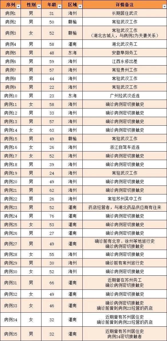 連云港新增確診3例,出院病例4例,江蘇新增24例新型冠狀病毒感染的肺炎確診病例