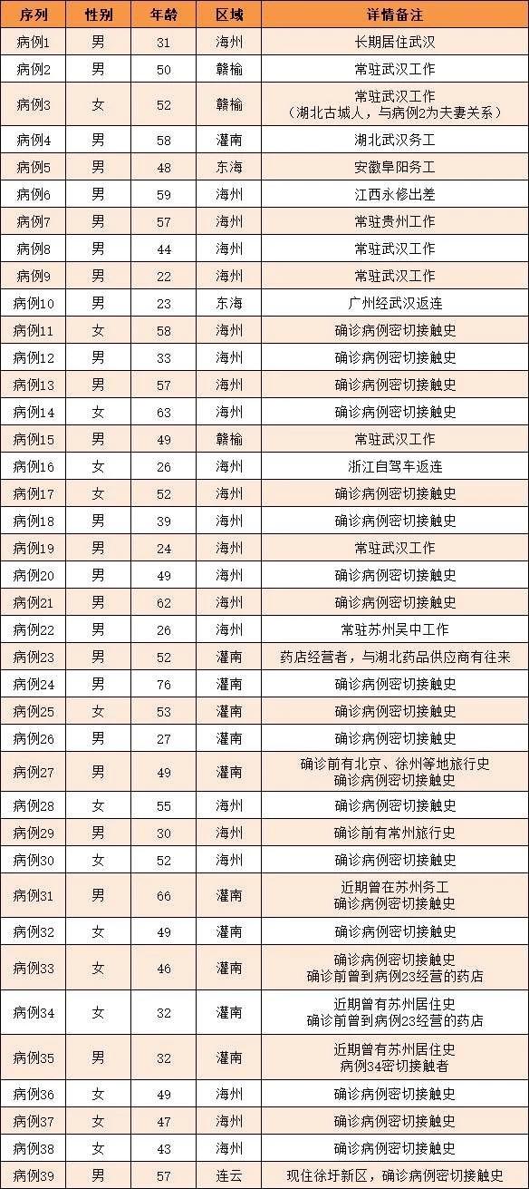 連云港新增確診2例(累計39例),江蘇新增28例新型冠狀病毒感染的肺炎確診病例