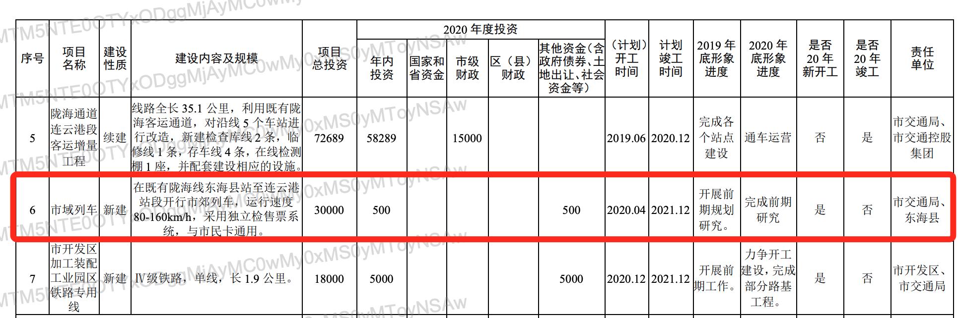 总投资3亿!东海县站至连云港站段将开通市郊列车!